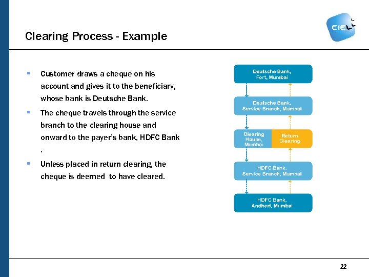 Clearing Process - Example § Customer draws a cheque on his account and gives