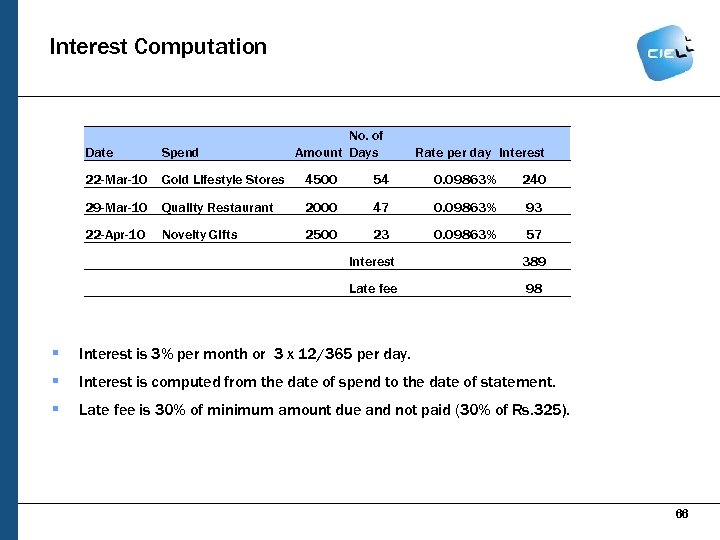 Interest Computation No. of Amount Days Date Spend Rate per day Interest 22 -Mar-10