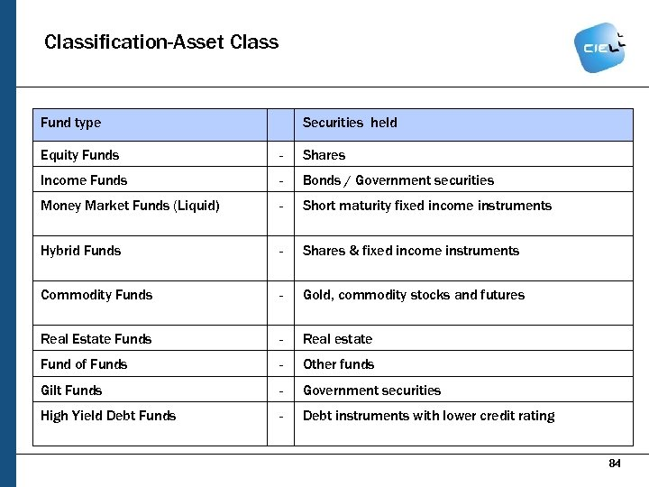 Classification-Asset Class Fund type Securities held Equity Funds - Shares Income Funds - Bonds