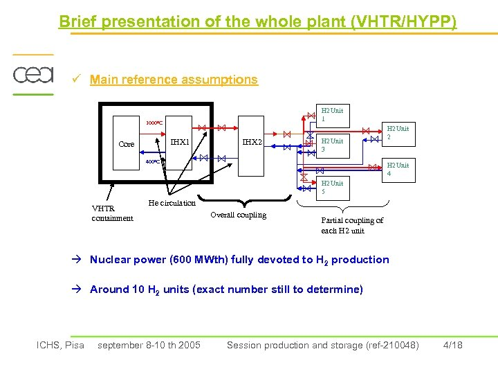 Brief presentation of the whole plant (VHTR/HYPP) ü Main reference assumptions H 2 Unit