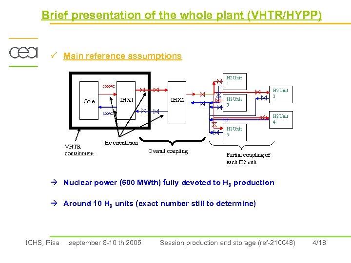 Brief presentation of the whole plant (VHTR/HYPP) ü Main reference assumptions H 2 Unit