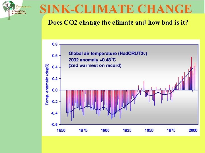 SINK-CLIMATE CHANGE Does CO 2 change the climate and how bad is it?