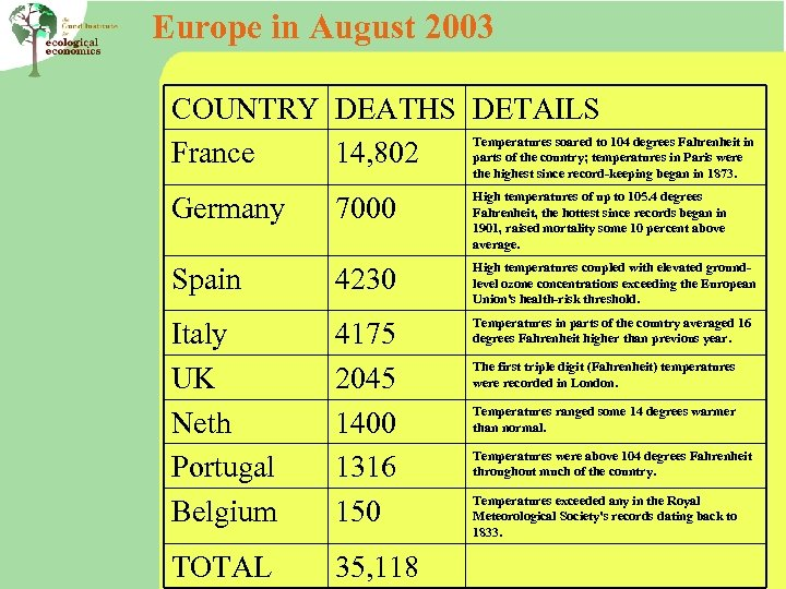 Europe in August 2003 COUNTRY DEATHS DETAILS Temperatures soared to 104 degrees Fahrenheit in