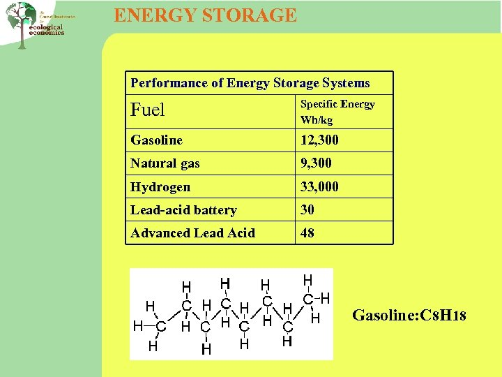 ENERGY STORAGE Performance of Energy Storage Systems Fuel Specific Energy Wh/kg Gasoline 12, 300