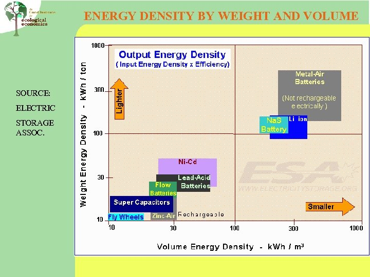 ENERGY DENSITY BY WEIGHT AND VOLUME SOURCE: ELECTRIC STORAGE ASSOC.