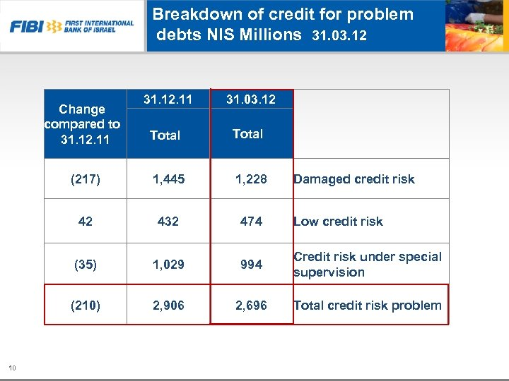 Breakdown of credit for problem debts NIS Millions 31. 03. 12 Change compared to