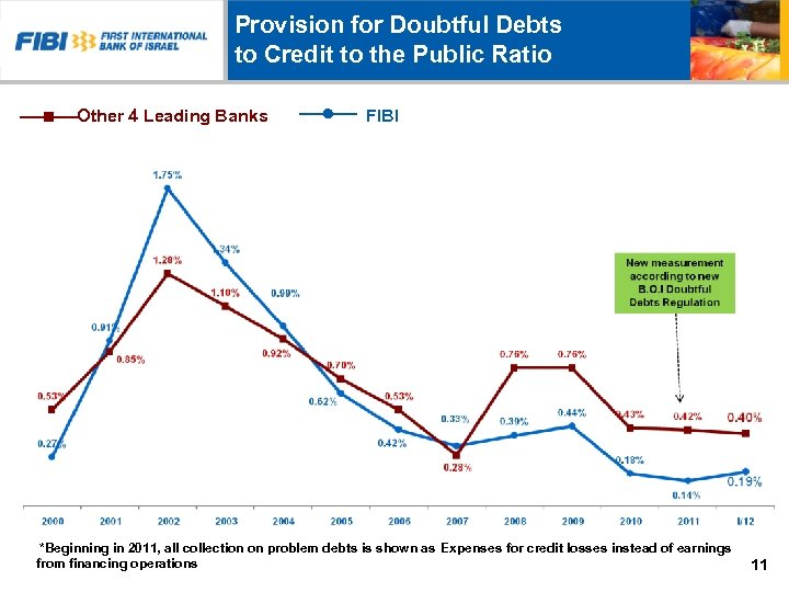 Provision for Doubtful Debts to Credit to the Public Ratio Other 4 Leading Banks