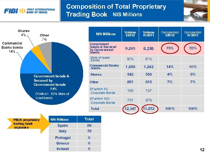 Composition of Total Proprietary Trading Book NIS Millions Volume I/2012 Volume IV/2011 Composition I/2012