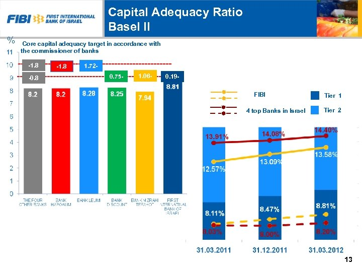 Capital Adequacy Ratio Basel II % Core capital adequacy target in accordance with the