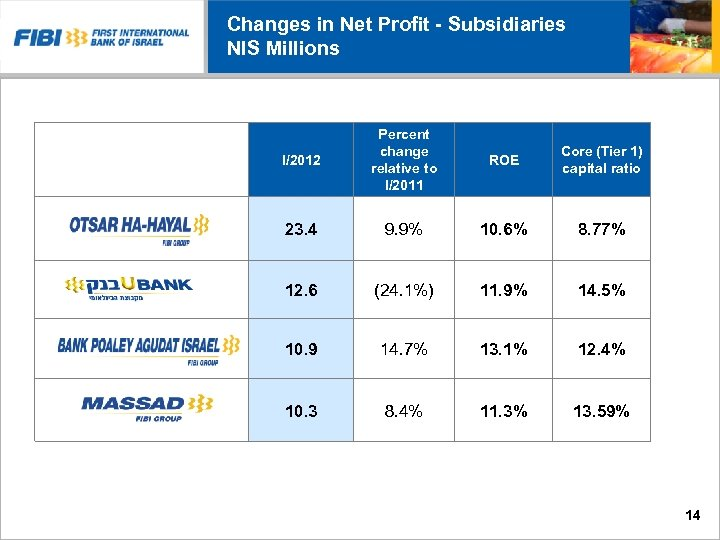 Changes in Net Profit - Subsidiaries NIS Millions I/2012 Percent change relative to I/2011
