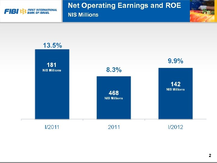 Net Operating Earnings and ROE NIS Millions 2