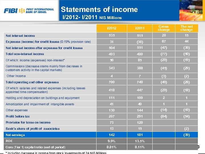 Statements of income I/2012 - I/2011 NIS Millions I/2012 I/2011 Gross change The net