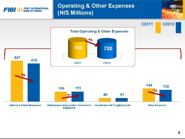 Operating & Other Expenses (NIS Millions) I/2011 I/2012 40 - 29 - 14 -