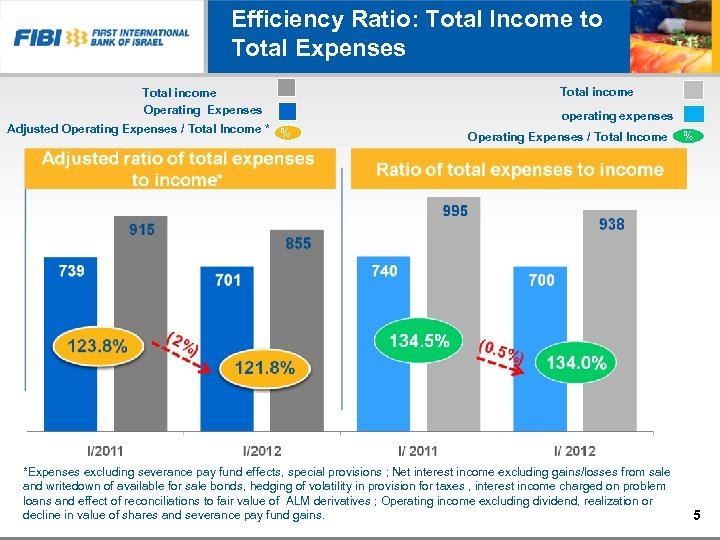Efficiency Ratio: Total Income to Total Expenses Total income Operating Expenses Adjusted Operating Expenses