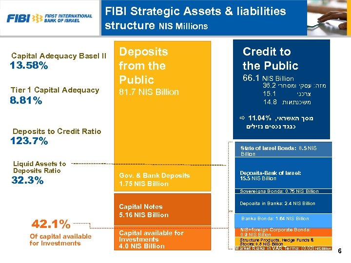 FIBI Strategic Assets & liabilities structure NIS Millions Capital Adequacy Basel II 13. 58%