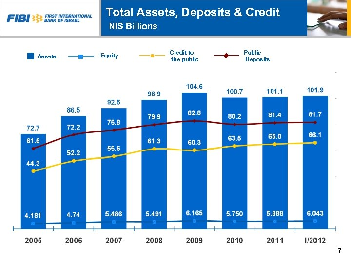 Total Assets, Deposits & Credit NIS Billions Assets Equity Credit to the public Public
