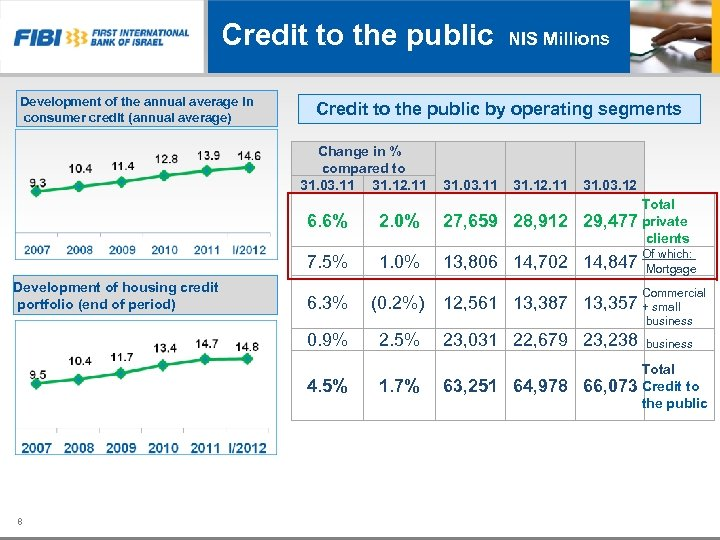 Credit to the public NIS Millions Development of the annual average in consumer credit