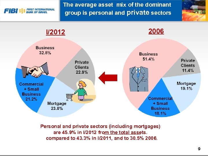 The average asset mix of the dominant group is personal and private sectors I/2012