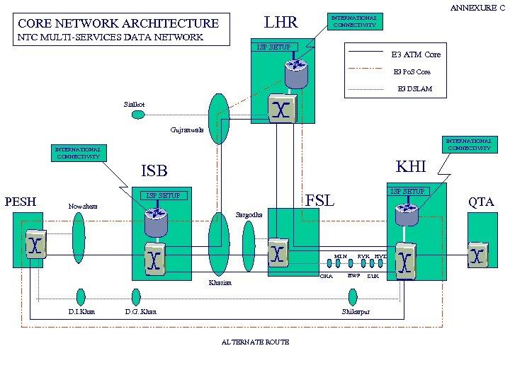 LHR CORE NETWORK ARCHITECTURE ANNEXURE C INTERNATIONAL CONNECTIVITY NTC MULTI-SERVICES DATA NETWORK ISP SETUP