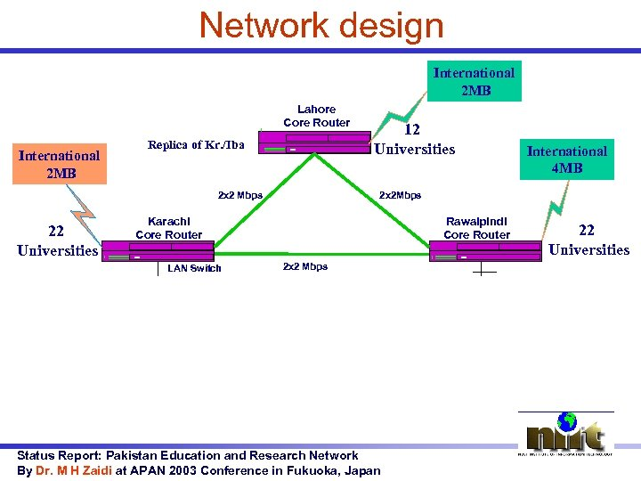 Network design International 2 MB Lahore Core Router International 2 MB Replica of Kr.