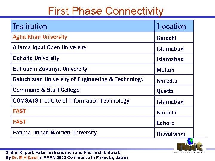 First Phase Connectivity Institution Location Agha Khan University Karachi Allama Iqbal Open University Islamabad
