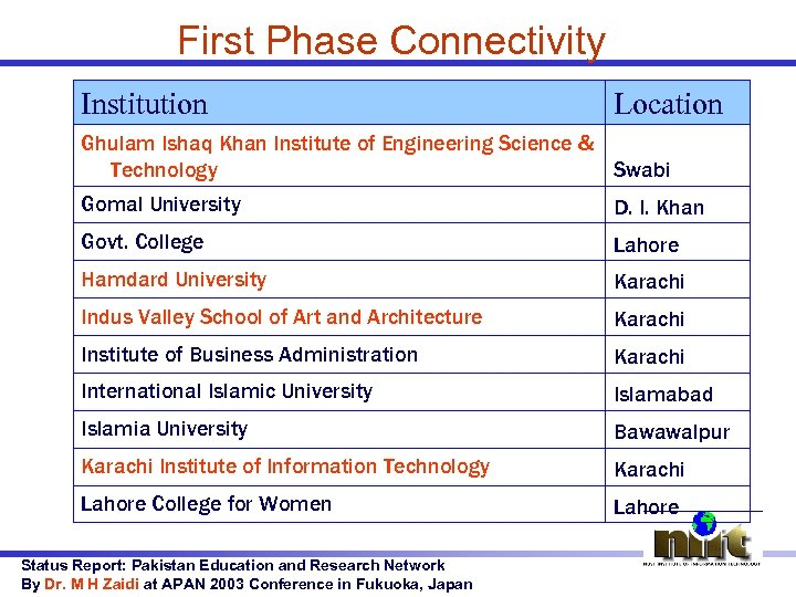 First Phase Connectivity Institution Location Ghulam Ishaq Khan Institute of Engineering Science & Technology