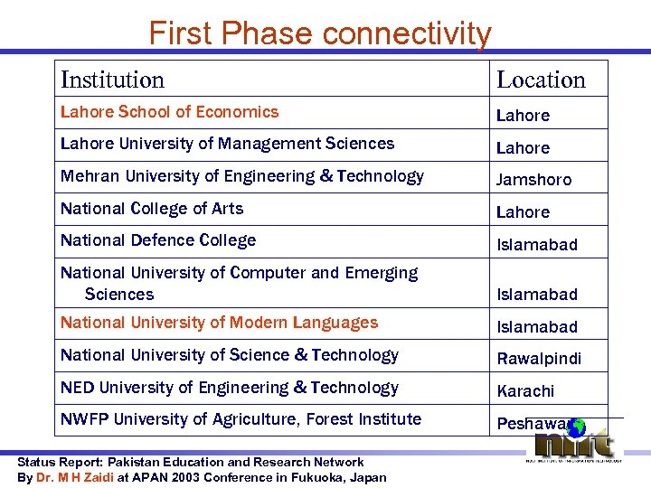 First Phase connectivity Institution Location Lahore School of Economics Lahore University of Management Sciences