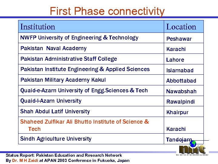 First Phase connectivity Institution Location NWFP University of Engineering & Technology Peshawar Pakistan Naval