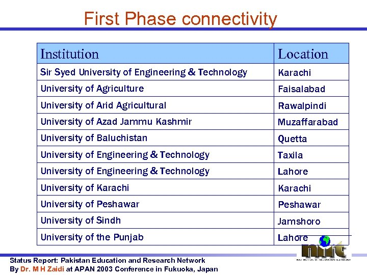 First Phase connectivity Institution Location Sir Syed University of Engineering & Technology Karachi University