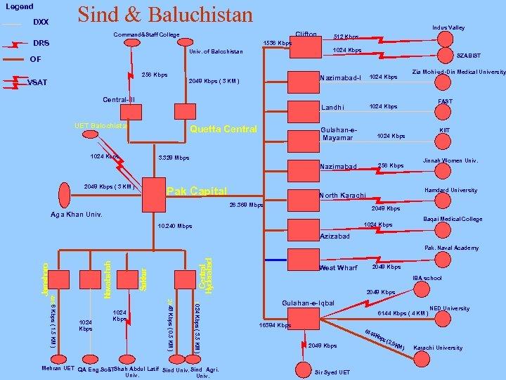 Sind & Baluchistan Legend DXX Clifton Command&Staff College DRS 1536 Kbps 1024 Kbps Univ.