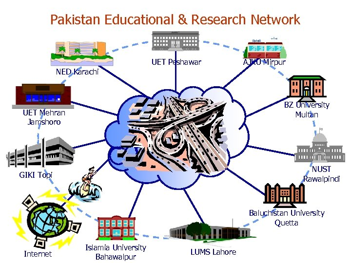 Pakistan Educational & Research Network UET Peshawar AJKU Mirpur NED Karachi BZ University Multan