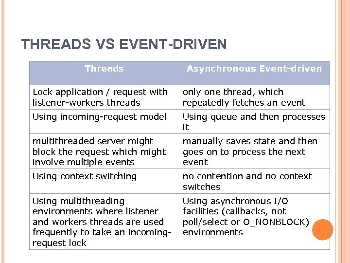 THREADS VS EVENT-DRIVEN Threads Asynchronous Event-driven Lock application / request with listener-workers threads only