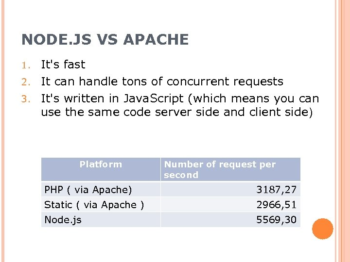NODE. JS VS APACHE It's fast 2. It can handle tons of concurrent requests