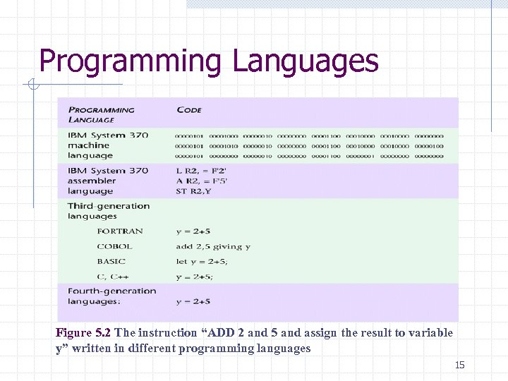 """Programming Languages Figure 5. 2 The instruction """"ADD 2 and 5 and assign the"""