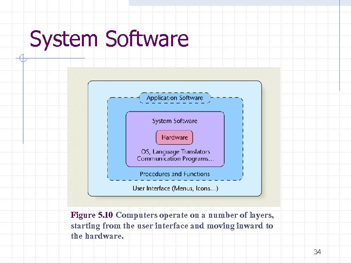 System Software Figure 5. 10 Computers operate on a number of layers, starting from