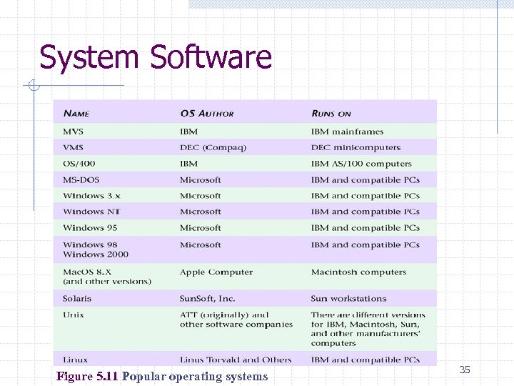 System Software Figure 5. 11 Popular operating systems 35