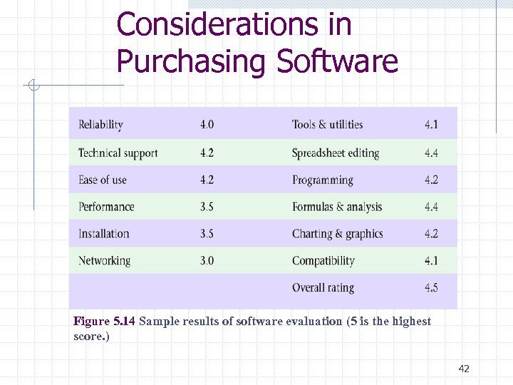 Considerations in Purchasing Software Figure 5. 14 Sample results of software evaluation (5 is