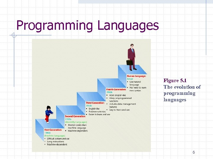 Programming Languages Figure 5. 1 The evolution of programming languages 6
