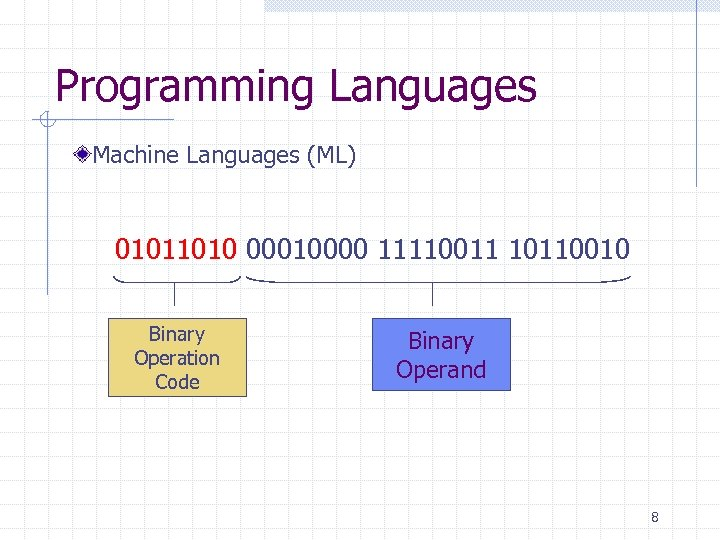 Programming Languages Machine Languages (ML) 01011010 00010000 11110011 10110010 Binary Operation Code Binary Operand