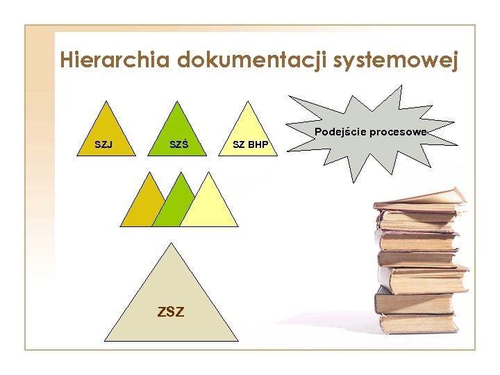 Hierarchia dokumentacji systemowej Podejście procesowe SZJ SZŚ ZSZ SZ BHP
