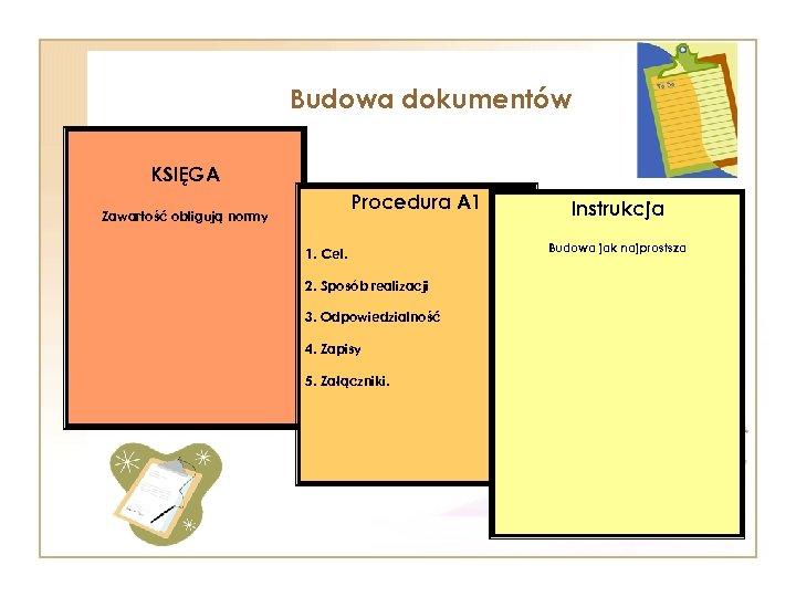 Budowa dokumentów KSIĘGA Procedura A 1 Zawartość obligują normy 1. Cel. 2. Sposób realizacji