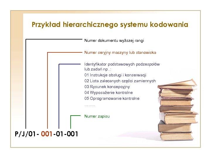 Przykład hierarchicznego systemu kodowania Numer dokumentu wyższej rangi Numer seryjny maszyny lub stanowiska Identyfikator