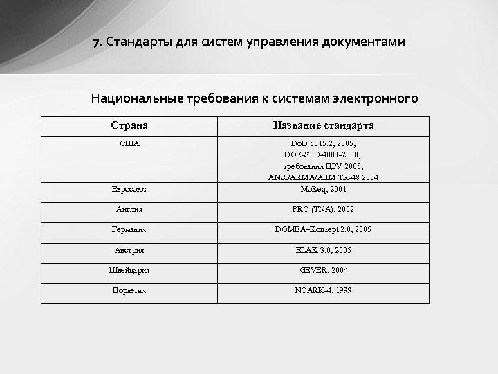 7. Стандарты для систем управления документами Национальные требования к системам электронного Страна Название стандарта