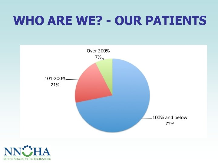 WHO ARE WE? - OUR PATIENTS
