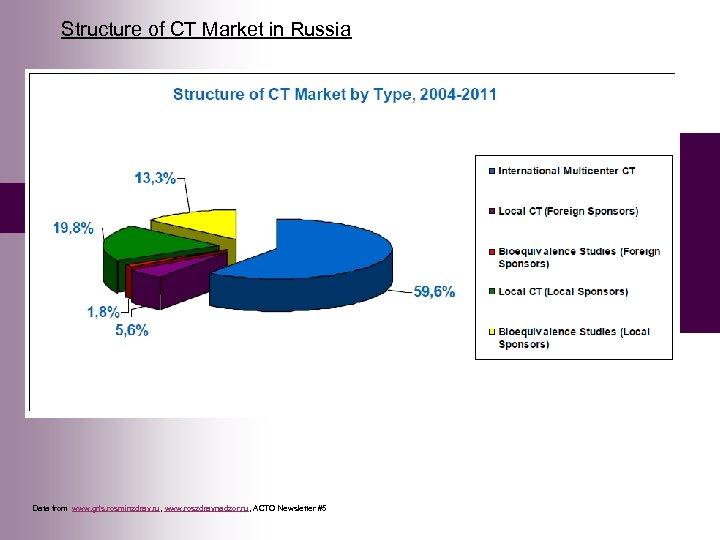 Structure of CT Market in Russia Data from www. grls. rosminzdrav. ru, www. roszdravnadzor.