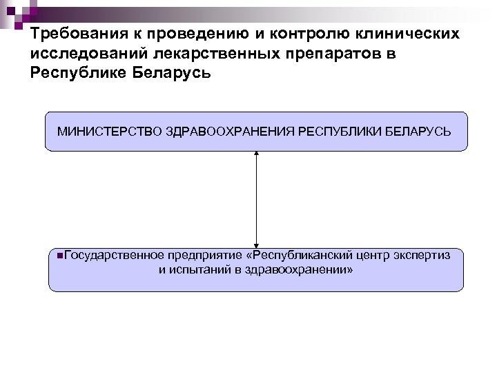 Требования к проведению и контролю клинических исследований лекарственных препаратов в Республике Беларусь МИНИСТЕРСТВО ЗДРАВООХРАНЕНИЯ