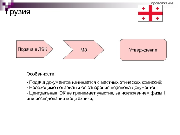 продолжение Грузия Подача в ЛЭК МЗ Утверждение Особенности: - Подача документов начинается с местных