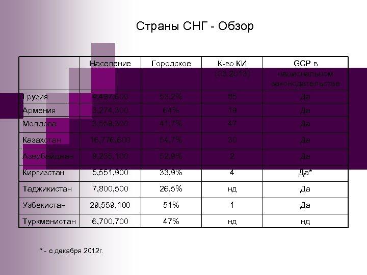 Страны СНГ - Обзор Население Городское К-во КИ (03. 2013) GCP в национальном законодательстве