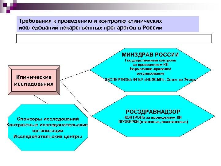 Требования к проведению и контролю клинических исследований лекарственных препаратов в России МИНЗДРАВ РОССИИ Клинические