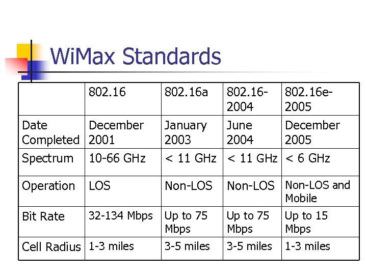 Wi. Max Standards 802. 16 a 802. 162004 802. 16 e 2005 Date December